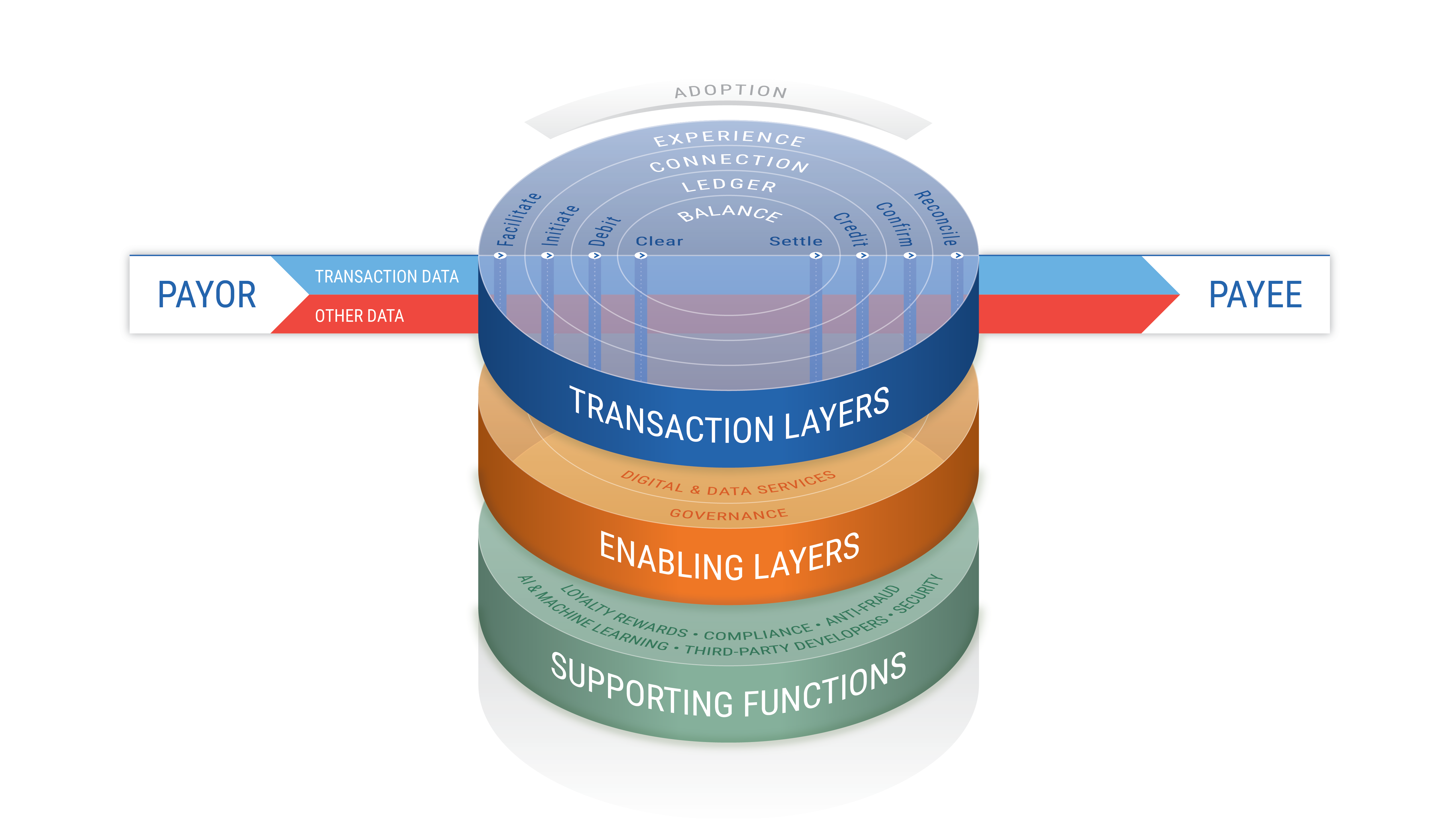 Diagram explaining the paytech layers; transaction layers, enabling layers, supporting functions.