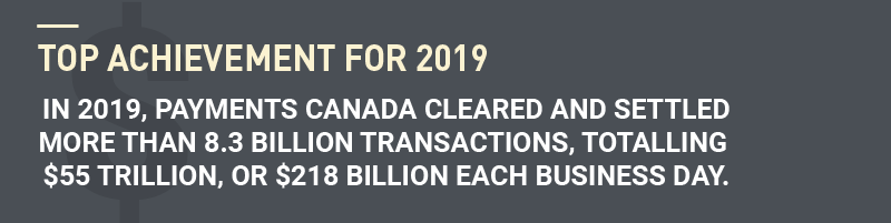 "Grey banner which reads ""TOP ACHIEVEMENTS FOR 2019 In 2019, Payments Canada cleared and settled more than 8.3 billion transactions, totalling $55 trillion, or $218 billion each business day. """