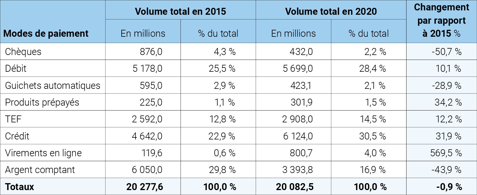 Image of chart with all payment methods by volume French